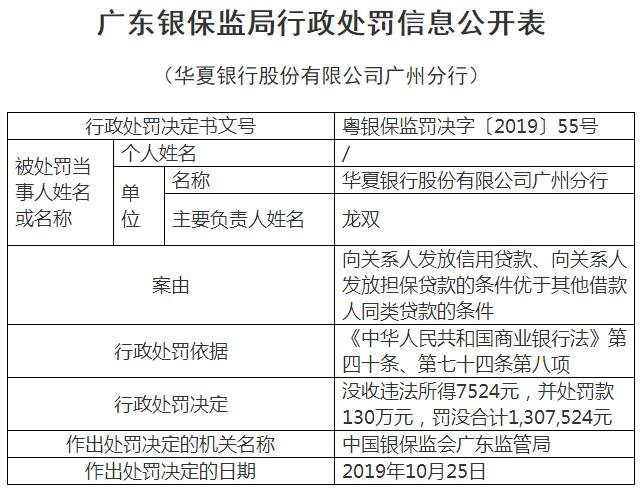 """对关系人放贷""""特殊照顾"""" 华夏银行广州分行被罚130万元"""