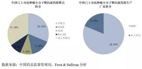同时,根据 Frost & Sullivan 的分析,中国医药研发投入也从2014年的651亿元快速增长至2018年的1260亿元。