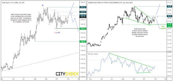 嘉盛集团:黄金价格有望创下新高,但选择直接冲高还是先蓄势?