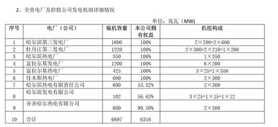 从*ST华源的机组构成看,最小的发电机组仅为12MW,最大的也只有600MW,更多的是200-350MW之间的中等发电机组,而目前火电行业受煤价环保等因素影响,虽然行业普遍经营困难,但是大容量机组,尤其是最新的机组,在煤耗和超低排放方面仍具有很强的竞争力,显然*ST华源最新的机组也是2016年和2017年投入运行的350MW富拉尔基热电厂和350MW哈尔滨热电厂,更多的应该是之前年度投入运行的中小机组,换言之,无论是技术上难以符合环保的要求导致的限电,还是机组年龄大造成的维护检修时间长都会进一步限制机组的利用小时数。