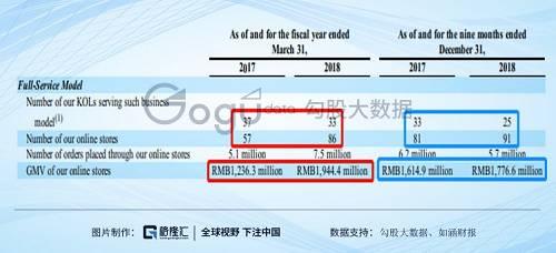 以下是公司上市后发布的第一份财报,内里表现2019财年自营平台的网红数目为14个,同比缩短了19个,同时网店的数目从86家暴降至56家,对答的GMV从19.44亿元添至21.47亿元,同比添长10%。