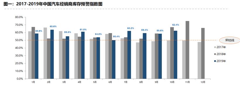 "<b>车市""金九银十""预期落空 10月经销商库存预警指数达62.4%</b>"