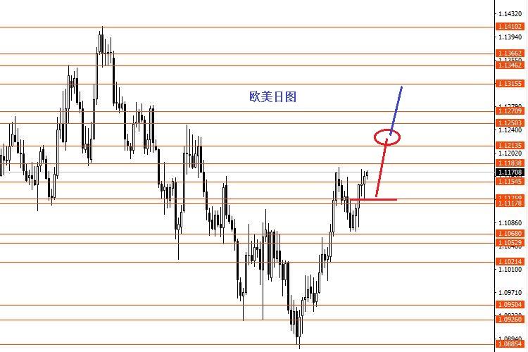 张果彤:欧元/美元11月份波段分析