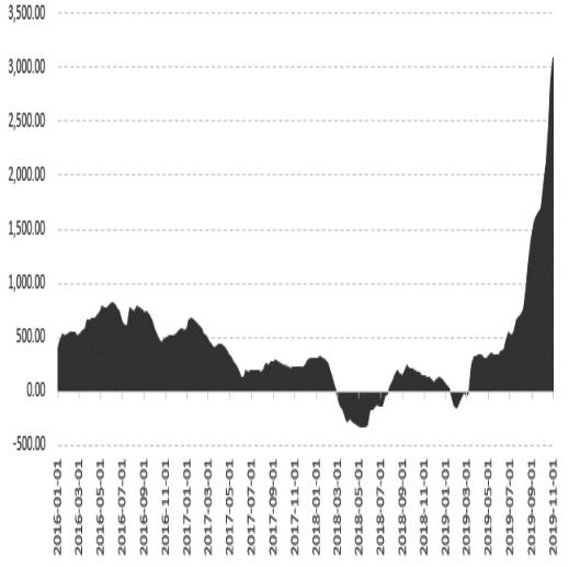 图为生猪养殖利润(单位:元/头)