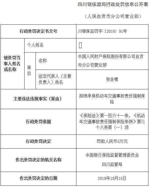 中国人保拒绝承保机动车交通事故保险 被罚款5万元