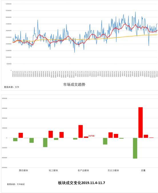 试错交易:11月8日期货市场观察