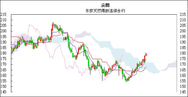 国际橡胶日评:东京市场技术性回落
