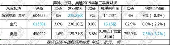 涛涛不绝:奔驰、宝马三季报现回升 BBA集体降本增效