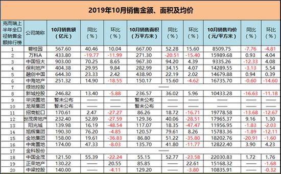 万科10月销售同比下降20% 阳光城环比下降近50%