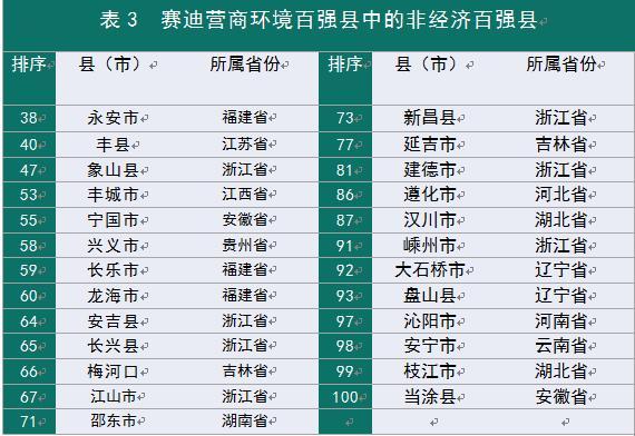赛迪县域经济收获公布:2019年营商环境百强县