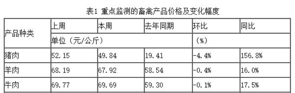 """来源:农业乡下部""""全国农产品批发市场价格信休编制""""。""""本周""""为11月8日-14日。"""