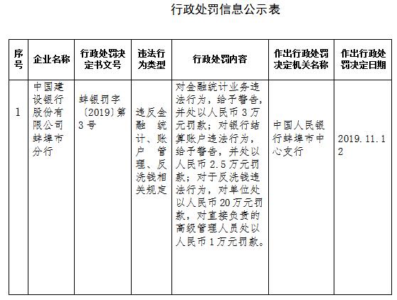 建行蚌埠分行被罚26.5万:违反反洗钱相关规定