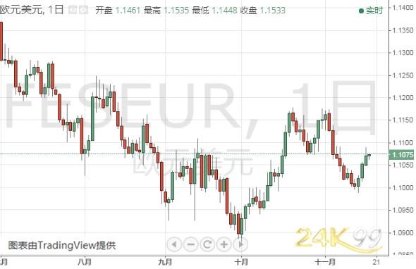 (欧元/美元日线图 来源:24K99)