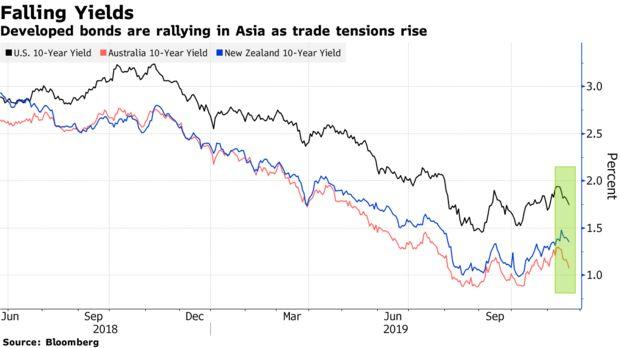 市场风云突变,风险偏好急剧降温