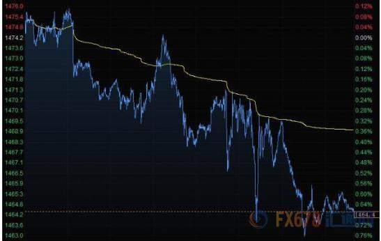 11月22日财经早餐:美元攀升金价下滑 油价涨逾2%创二个月来新高