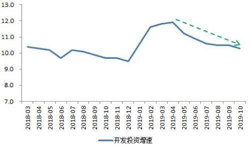 新开工面积月均增速,从去年的12.7%下降至今年的9.8%,土地购置面积今年以来连续9个月下跌,平均跌幅高达28.1%。新开工领先开发投资6个月左右,拿地领先6-12个月。