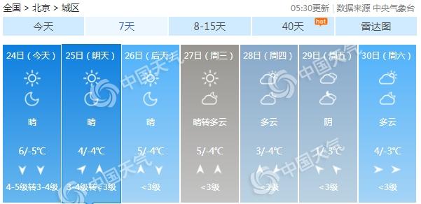北京大风寒潮双预警生效中 阵风7级降温超10℃