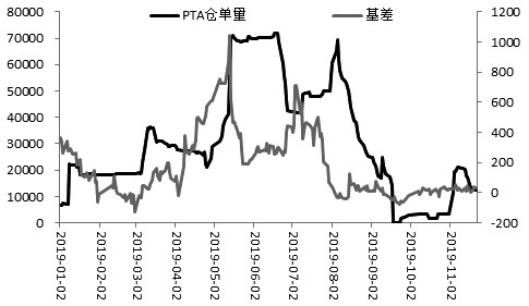 图为PTA基差与仓单量