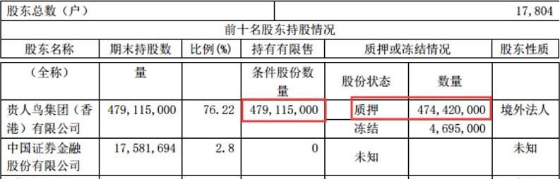 """议市厅丨昔日400亿""""鞋王""""如今一地鸡毛,贵人鸟5亿债券""""爆雷"""",33亿负债账上仅剩1500万,实控人林天福早已远走他乡"""