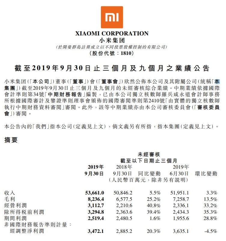 花椒直播怎么赚钱:小米2019年第三季度营收536.61亿元,同比增5.5%