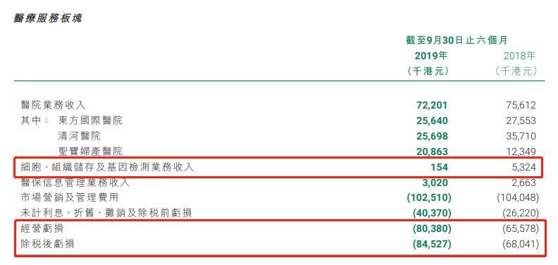 议市厅|金卫医疗中期业绩亏损收窄89.26% 股东应占亏损1.52亿港元 新业务拓展显不足
