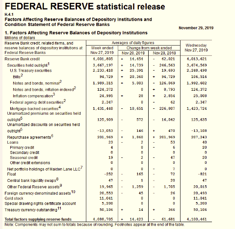 虽然货币政策环境有利于股市,经济数据和贸易因素依然是影响美股短期走势的关键点。美国商务部本周公布的数据显示,三季度美国实际国内生产总值(GDP)年化季率修正值为2.1%,较初值上修0.2个百分点,消费者支出、房地产市场回暖和库存上升抵消了商业投资的下降。