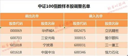 调整后,沪深300和中证500指数对沪深市场的总市值覆盖率分别为58.95%和14.83%,两大指数滚动市盈率分别降至12.7倍和19.2倍。