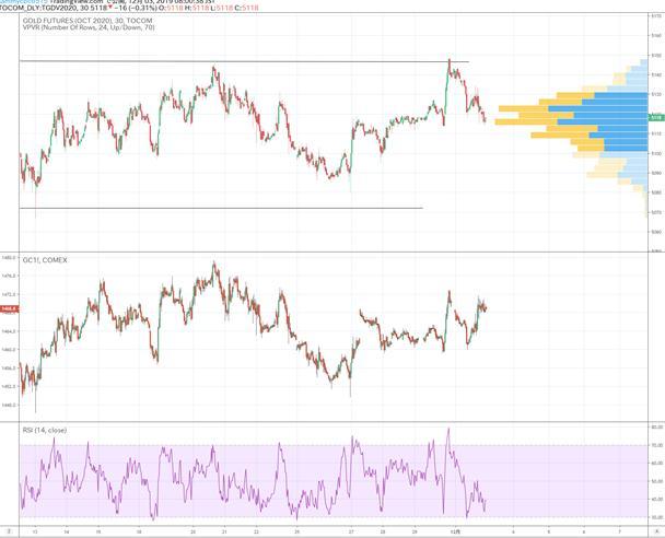 89��Ʊƽ̨�ٷ���վ_国际金市日评:美国经济指标意外走低 黄金价格横盘整理