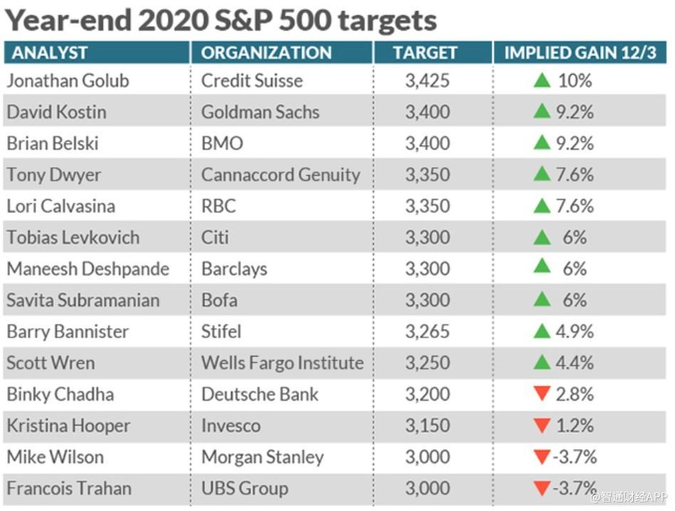 2020年标普500将走向何方?一众分析师认为不会像今年一样强势