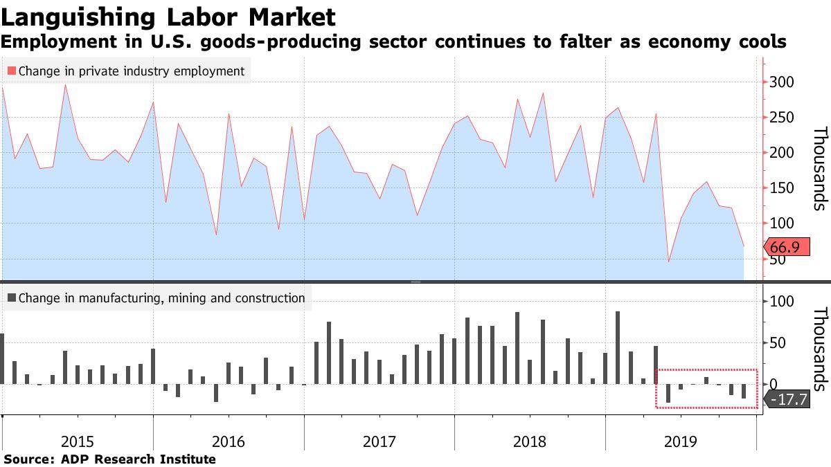 美国11月ADP就业人数远低于预期,创下今年5月以来新低