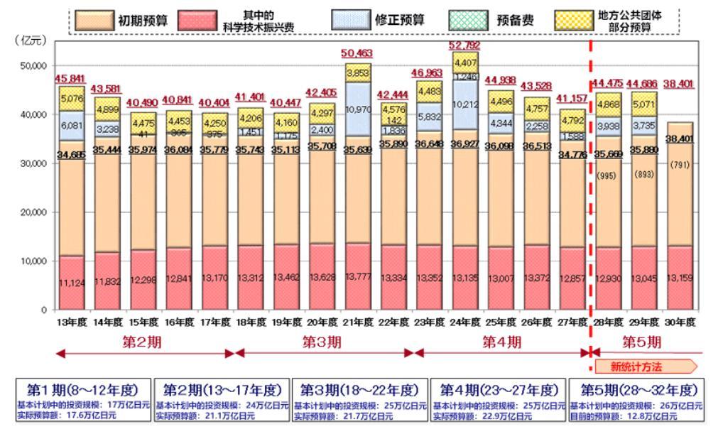 资料来源:中国研究与樱花科技中心