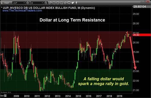 金矿股方面,其表现与2018年初的黄金非常相似。多个价格顶部形成了阻力,任何突破这一水平的反弹在技术上都可以被视为新的看涨趋势。目前需要等待的是确认看涨破位信号,以免过早入场导致不必要的风险。