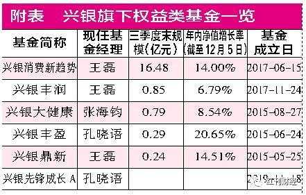 """规模与排名退步原因曝光  兴银消费主题基金漂移""""惹祸"""""""