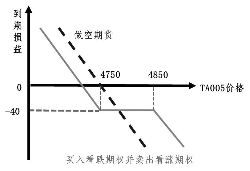 图为PTA生产企业锁定加工费时的期货与期权操作对比
