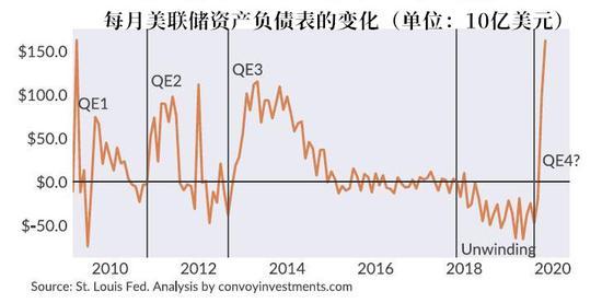 那么,美联储的行为到底是为了稳定回购市场而采取的暂时性措施,还是QE4的开始?Convoy Investments的分析师Howard Wang认为,要找到这个问题的答案,我们还需回顾金融危机以来美联储的货币政策是如何演变的。