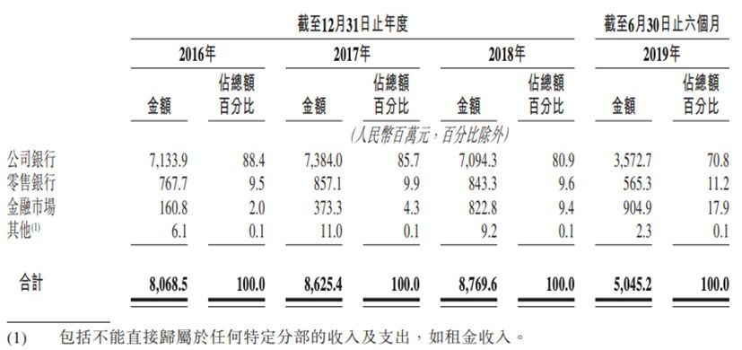 贵州银行通过港交所聆讯,资本充足率低于同期商业银行
