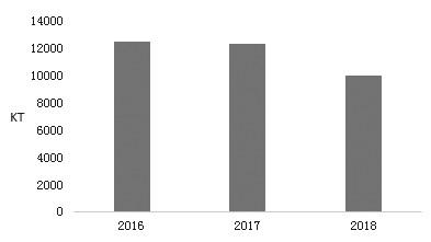 图为博地能源炼焦煤产量变化