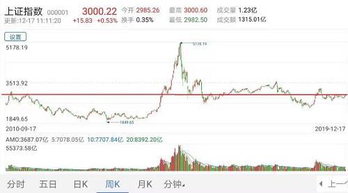 """而从上攻到3000点的时候来看看走势,主要是2007年2月16日、2009年7月1日、2014年12月2日、2016年3月21日上攻到3000点的重要时间点,而这些时间点至今,数百只基金暴赚超100%,""""买基金完胜炒股""""、""""炒股不如买基金""""又一次被验证。"""