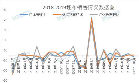 图3 2018-2019坯布出售情况数据图