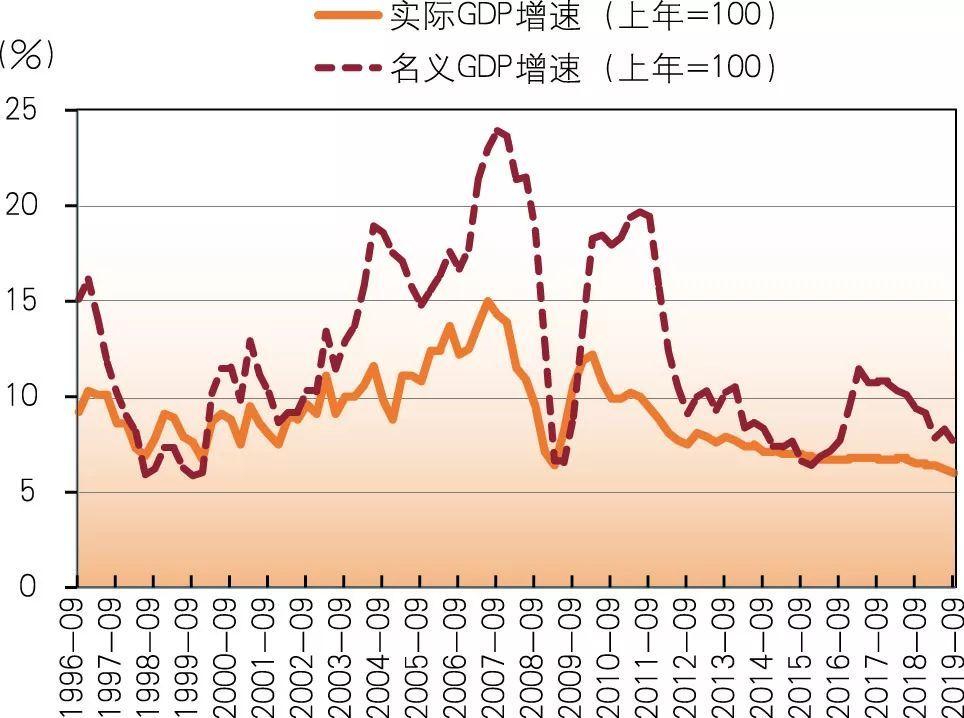 什么是名义gdp和实际gdp_名义GDP向下,实际GDP走平 寻找经济中量的指标