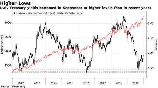 泉州美原油期货开户投行:美国国债收益率可能在几个月内攀升至2.5%