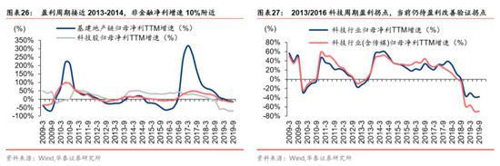 行业景气与估值:右侧已price in,左侧待验证