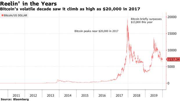 比特币在过去十年来涨了90000倍,无任何一种资产可与之相媲美