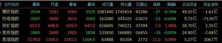 云数据:降准刺激股市 商品多冲高回落