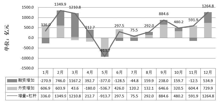 图为2019年增量外资和杠杆融资