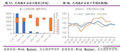 5. 中国从主要非主流国家进口情况