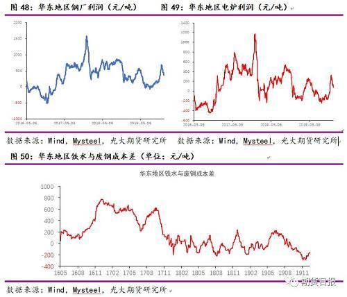 3.铁矿石国际运价、人民币汇率