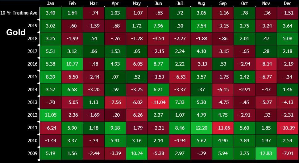 开年市场交易机会在何方?这些季节性规律可供参考!