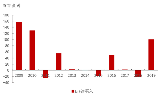 �D表4 2009-2019全球白�yETF�糍I入量 �碓矗�Refinitiv,中���y行