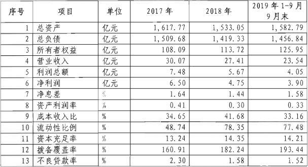 福建海峡银行2020年度拟发同业存单304亿元